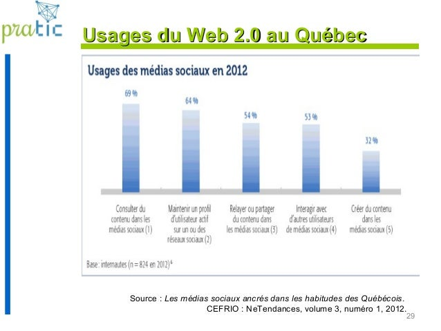 29 Source : Les médias sociaux ancrés dans les habitudes des Québécois. CEFRIO : NeTendances, volume 3, numéro 1, 2012. Us...