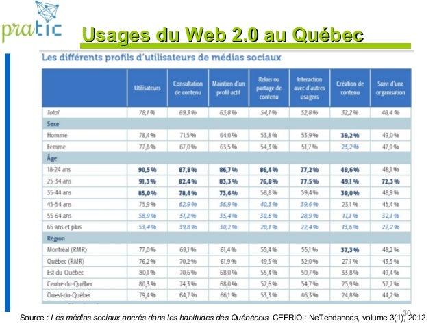 30 Source : Les médias sociaux ancrés dans les habitudes des Québécois. CEFRIO : NeTendances, volume 3(1), 2012. Usages du...