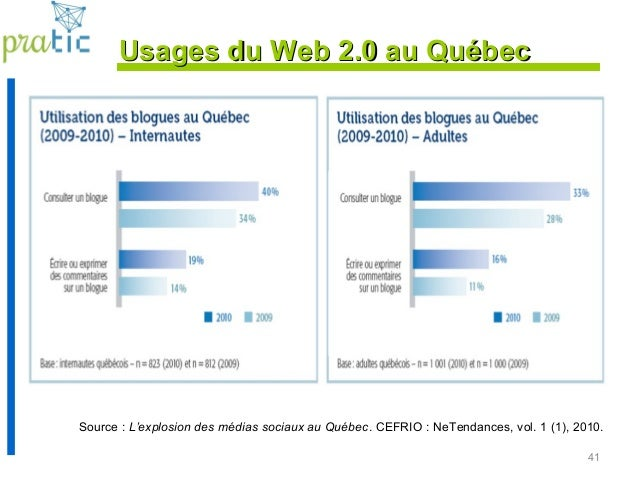 41 Source : L'explosion des médias sociaux au Québec. CEFRIO : NeTendances, vol. 1 (1), 2010. Usages du Web 2.0 au QuébecU...