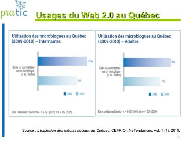 44 Source : L'explosion des médias sociaux au Québec. CEFRIO : NeTendances, vol. 1 (1), 2010. Usages du Web 2.0 au QuébecU...