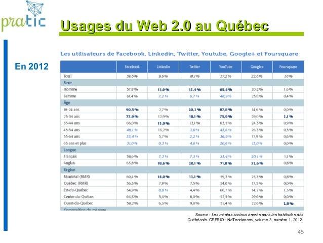 45 Source : Les médias sociaux ancrés dans les habitudes des Québécois. CEFRIO : NeTendances, volume 3, numéro 1, 2012. En...