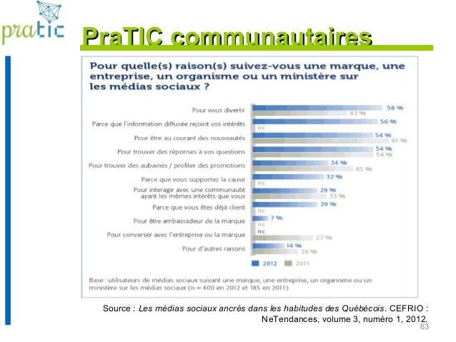 63 Source : Les médias sociaux ancrés dans les habitudes des Québécois. CEFRIO : NeTendances, volume 3, numéro 1, 2012. Pr...
