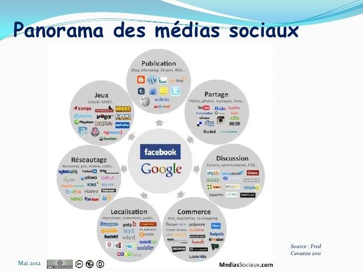 Panorama des médias sociaux                          Source : Fred                          Cavazza 2011Mai 2012