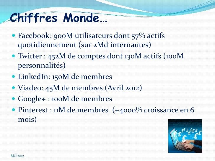 Chiffres Monde… Facebook: 900M utilisateurs dont 57% actifs    quotidiennement (sur 2Md internautes)   Twitter : 452M de...