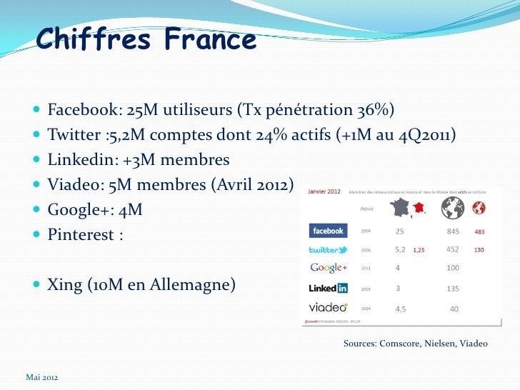 Chiffres France  Facebook: 25M utiliseurs (Tx pénétration 36%)  Twitter :5,2M comptes dont 24% actifs (+1M au 4Q2011)  ...