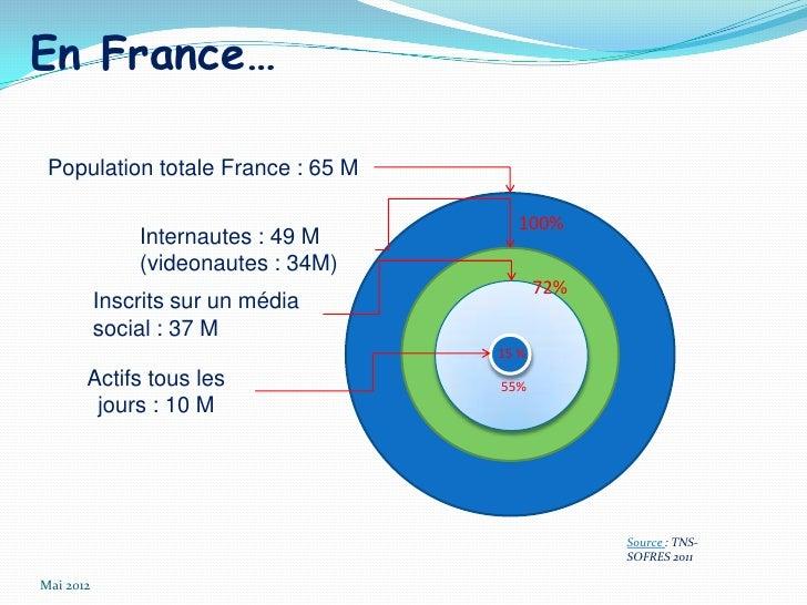 En France… Population totale France : 65 M                                       100%               Internautes : 49 M    ...