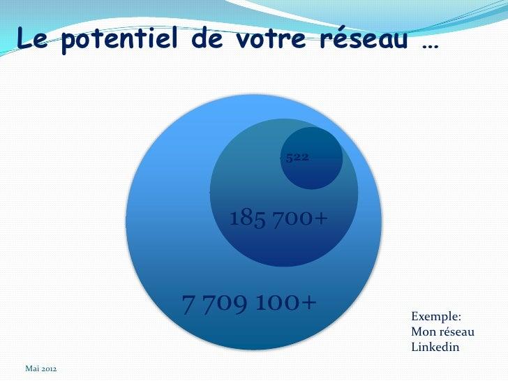 Le potentiel de votre réseau …                   522               185 700+           7 709 100+      Exemple:            ...