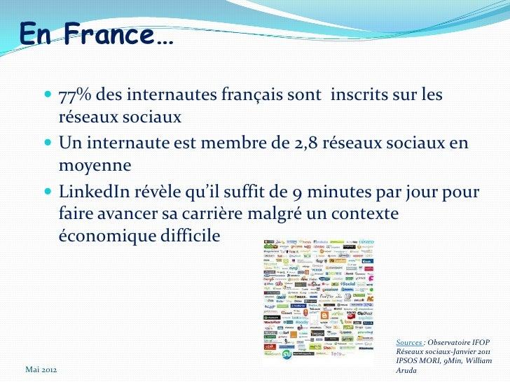 En France…     77% des internautes français sont inscrits sur les      réseaux sociaux     Un internaute est membre de 2...