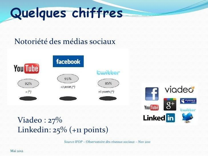 Quelques chiffres  Notoriété des médias sociaux    Viadeo : 27%    Linkedin: 25% (+11 points)                 Source IFOP ...
