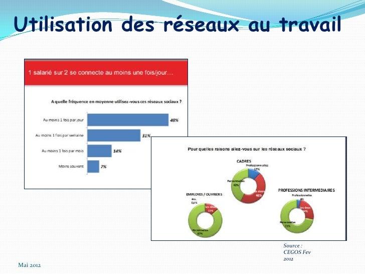 Utilisation des réseaux au travail                           Source :                           CEGOS Fev                 ...