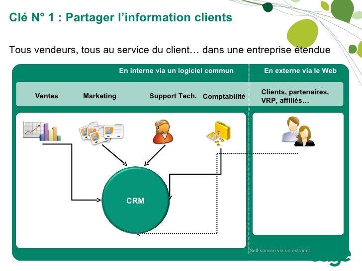 Self-service via un extranet En interne via un logiciel commun En externe via le Web Tous vendeurs, tous au service du cli...