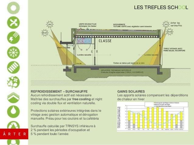 C O N C E P T NŒUDS CONSTRUCTIFS DETAIL DE LA FACADE EXTERIEURE