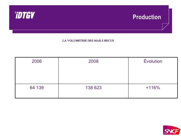 Production LA VOLUMETRIE DES MAILS RECUS +116% 138 623 64 139 Évolution 2008 2006