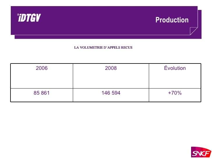 Production LA VOLUMETRIE D'APPELS RECUS +70% 146 594 85 861 Évolution 2008 2006