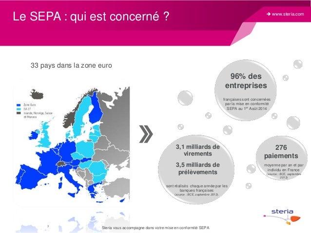  www.steria.com  Le SEPA : qui est concerné ?  33 pays dans la zone euro  96% des entreprises françaises sont concernées ...