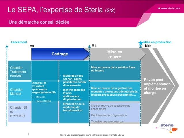 Le SEPA, l'expertise de Steria (2/2)   www.steria.com  Une démarche conseil dédiée  Lancement  Mise en production M+n  M1...