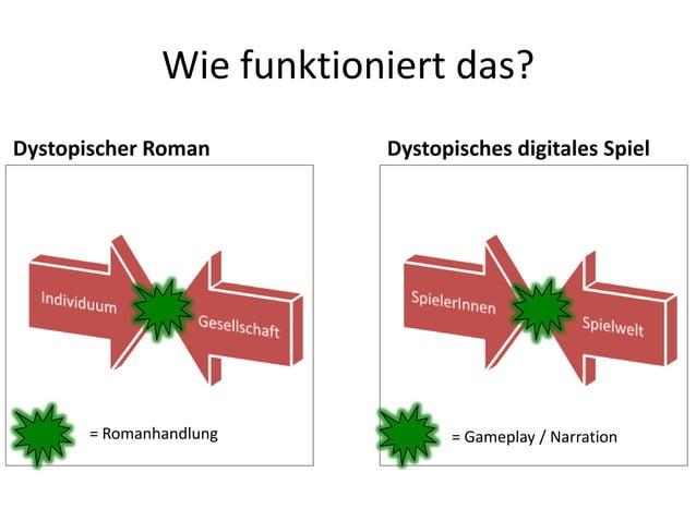 Wie funktioniert das?Dystopischer Roman        Dystopisches digitales Spiel      = Romanhandlung           = Gameplay / Na...