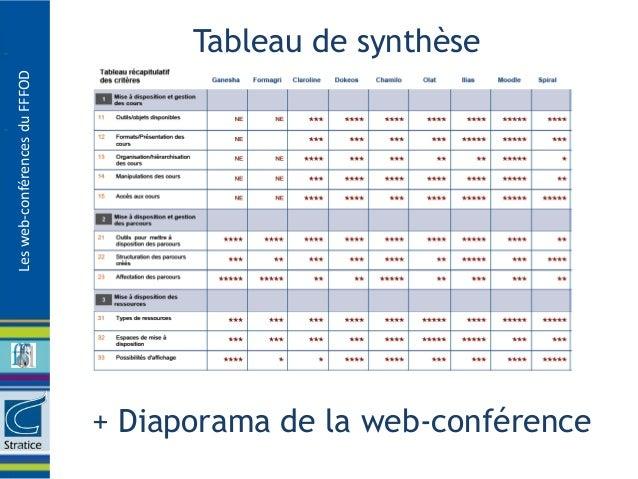 Tableau de synthèseLes web-conférences du FFFOD                               + Diaporama de la web-conférence