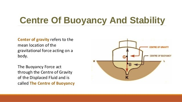 relationship between centre of buoyancy and gravity