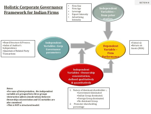 final dissertation on corporate governance in Mba dissertation topics in corporate governance february 22, 2017 author: admin category: how to write a dissertation a dissertation topic related to corporate governance is a fabulous type of project to work on that can be done with a great deal of detail.
