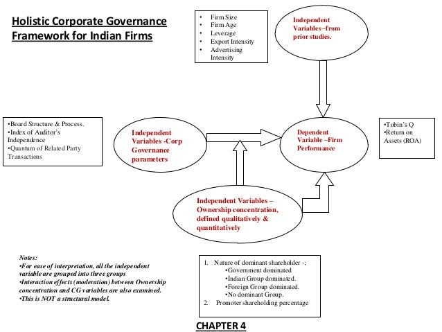 effect of corporate governance on firm performance pdf