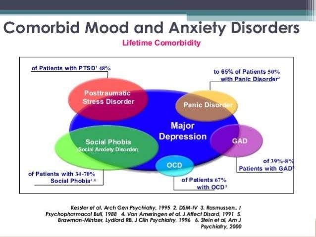 Atenolol For Anxiety Depression