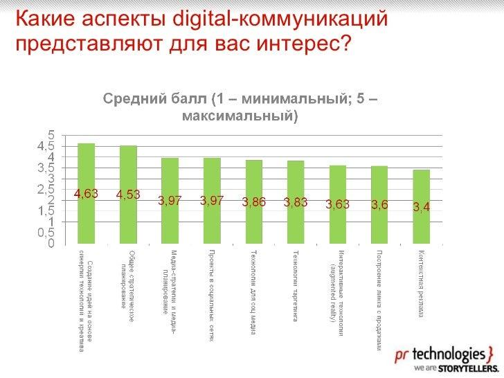 Какие аспекты  digital- коммуникаций представляют для вас интерес?