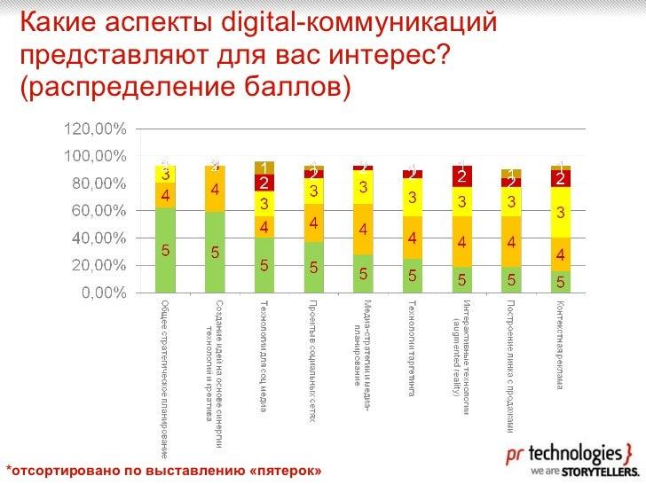 Какие аспекты  digital- коммуникаций представляют для вас интерес? (распределение баллов) *отсортировано по выставлению «п...
