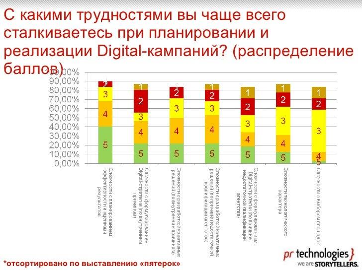 С какими трудностями вы чаще всего сталкиваетесь при планировании и реализации Digital-кампаний?  ( распределение баллов )...