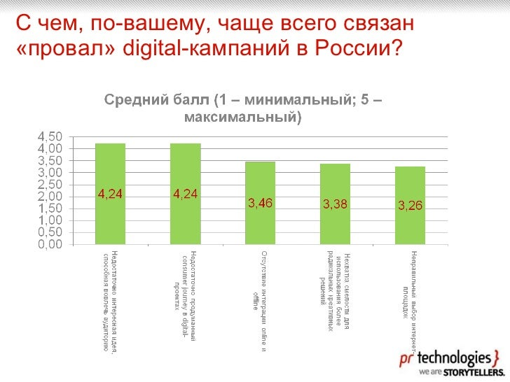 С чем, по-вашему, чаще всего связан «провал» digital-кампаний в России?
