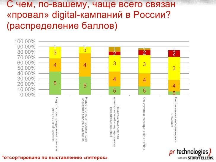 С чем, по-вашему, чаще всего связан «провал» digital-кампаний в России?  (распределение баллов) *отсортировано по выставле...