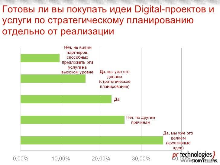 Готовы ли вы покупать идеи Digital-проектов и услуги по стратегическому планированию отдельно от реализации