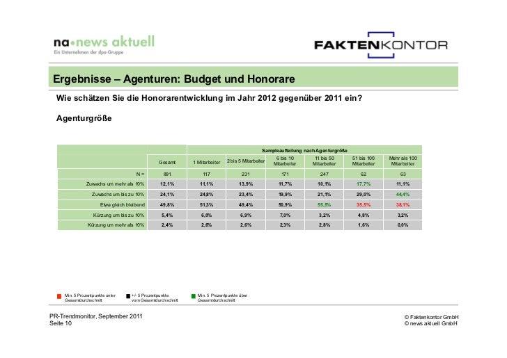 Ergebnisse – Agenturen: Budget und Honorare  Wie schätzen Sie die Honorarentwicklung im Jahr 2012 gegenüber 2011 ein?  Age...
