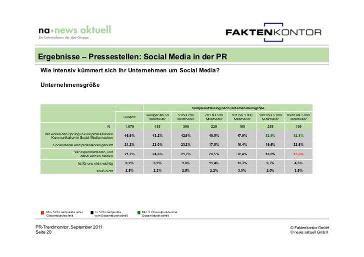 Ergebnisse – Pressestellen: Social Media in der PR  Wie intensiv kümmert sich Ihr Unternehmen um Social Media?  Unternehme...