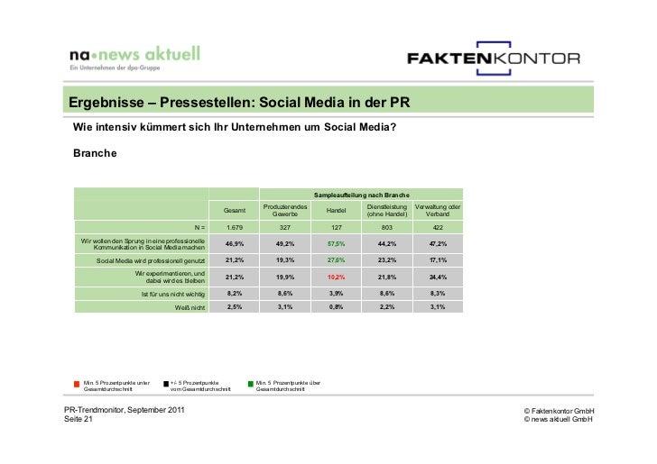 Ergebnisse – Pressestellen: Social Media in der PR  Wie intensiv kümmert sich Ihr Unternehmen um Social Media?  Branche   ...