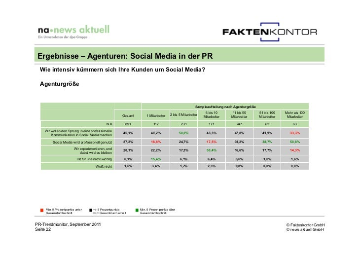 Ergebnisse – Agenturen: Social Media in der PR  Wie intensiv kümmern sich Ihre Kunden um Social Media?  Agenturgröße      ...