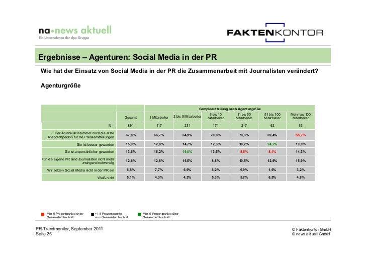 Ergebnisse – Agenturen: Social Media in der PR  Wie hat der Einsatz von Social Media in der PR die Zusammenarbeit mit Jour...