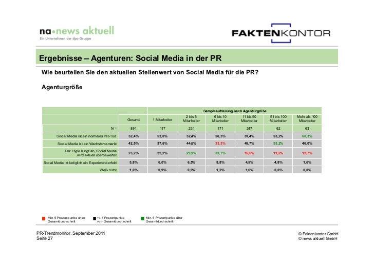 Ergebnisse – Agenturen: Social Media in der PR  Wie beurteilen Sie den aktuellen Stellenwert von Social Media für die PR? ...