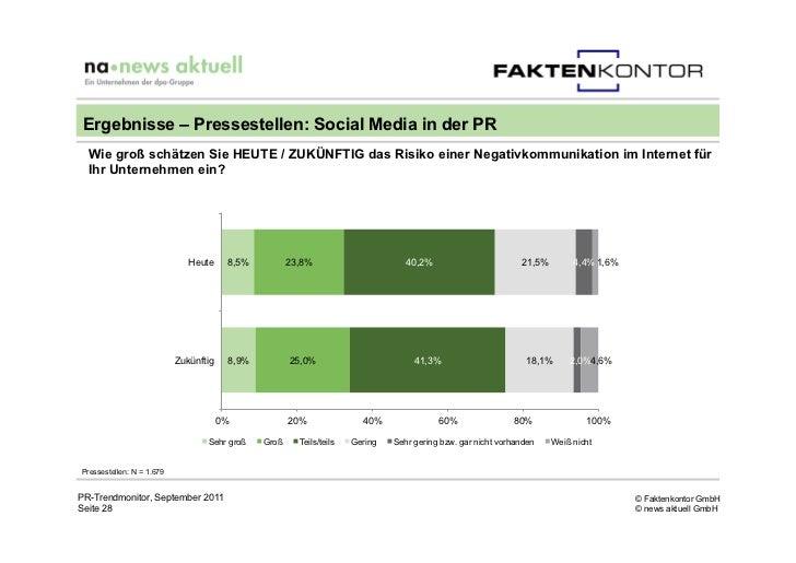 Ergebnisse – Pressestellen: Social Media in der PR  Wie groß schätzen Sie HEUTE / ZUKÜNFTIG das Risiko einer Negativkommun...