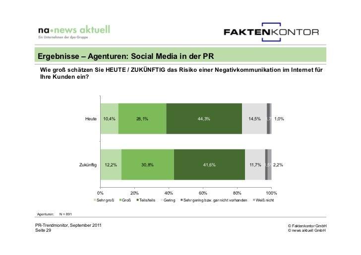 Ergebnisse – Agenturen: Social Media in der PR  Wie groß schätzen Sie HEUTE / ZUKÜNFTIG das Risiko einer Negativkommunikat...