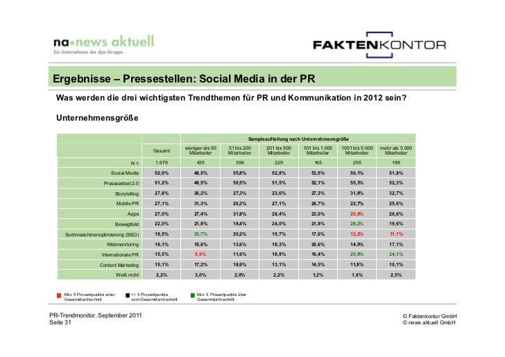 Ergebnisse – Pressestellen: Social Media in der PR  Was werden die drei wichtigsten Trendthemen für PR und Kommunikation i...