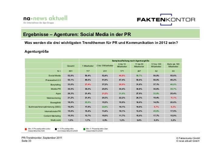 Ergebnisse – Agenturen: Social Media in der PR  Was werden die drei wichtigsten Trendthemen für PR und Kommunikation in 20...