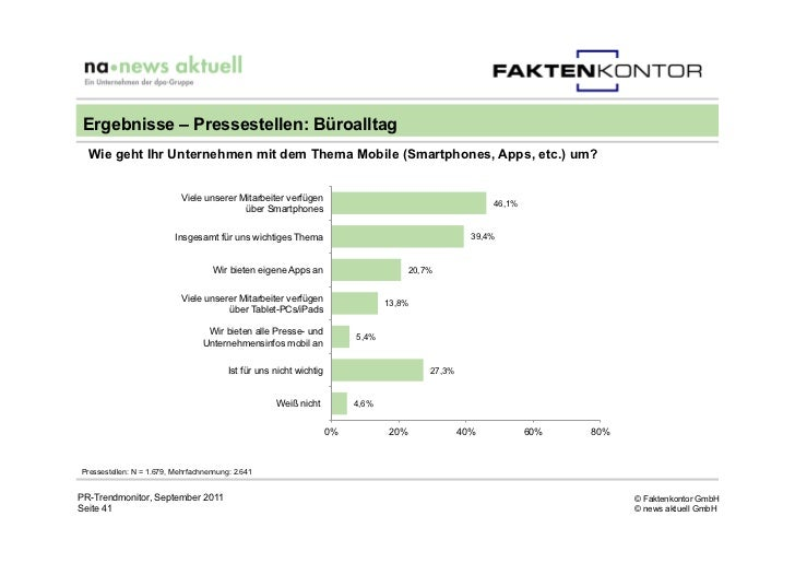 Ergebnisse – Pressestellen: Büroalltag  Wie geht Ihr Unternehmen mit dem Thema Mobile (Smartphones, Apps, etc.) um?       ...