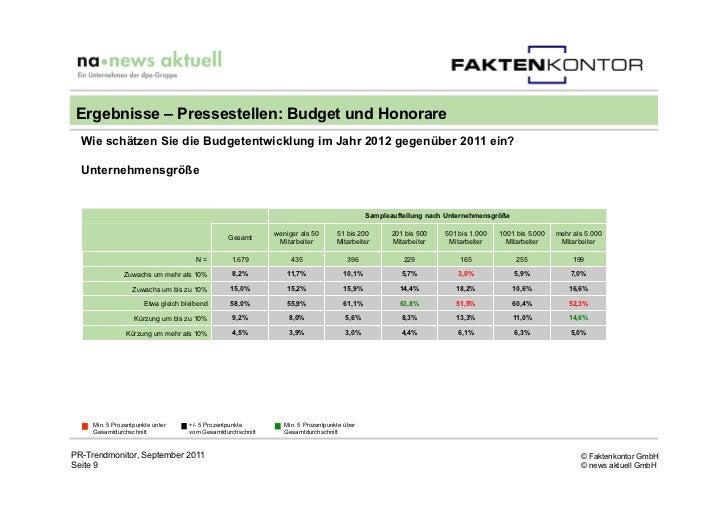 Ergebnisse – Pressestellen: Budget und Honorare  Wie schätzen Sie die Budgetentwicklung im Jahr 2012 gegenüber 2011 ein?  ...