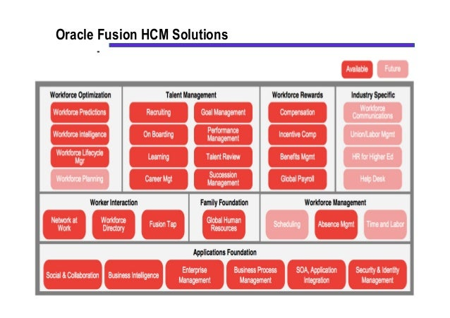 Oracle Fusion HCM Fixed Scope Offering