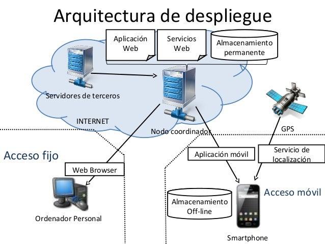 Prueba for Aulas web arquitectura