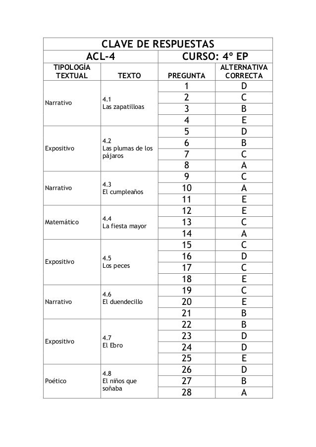 CLAVE DE RESPUESTAS  ACL-4  CURSO: 4º EP  TIPOLOGÍA TEXTUAL  TEXTO  PREGUNTA  ALTERNATIVA CORRECTA  Narrativo  4.1  Las za...