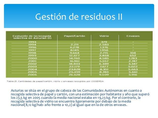 El consumo de agua enAsturias se encuentra porencima de la medianacional siendo una de lasComunidades Autónomasque mas con...