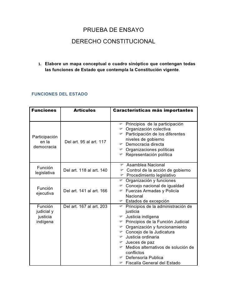 PRUEBA DE ENSAYO                     DERECHO CONSTITUCIONAL      1. Elabore un mapa conceptual o cuadro sinóptico que cont...