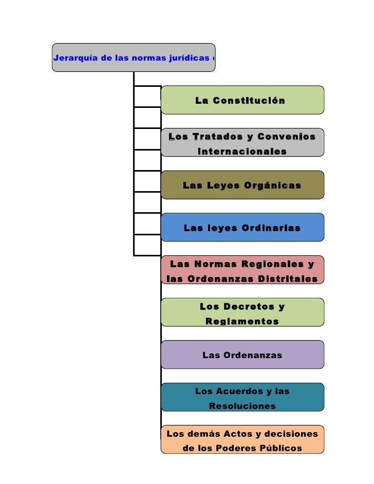Jerarquía de las normas jurídicas en la Constitución Ecuatoriana                                 La Constitución          ...